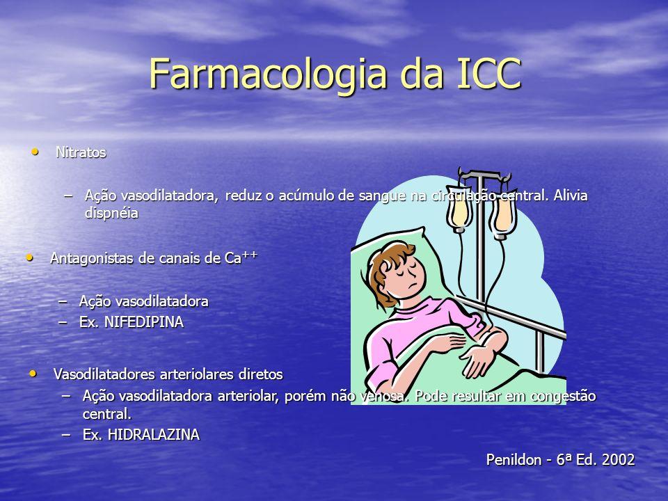 Farmacologia da ICC Nitratos