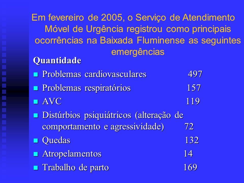 Em fevereiro de 2005, o Serviço de Atendimento Móvel de Urgência registrou como principais ocorrências na Baixada Fluminense as seguintes emergências