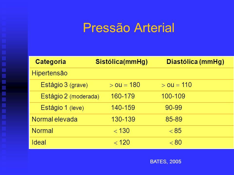 Pressão Arterial Categoria Sistólica(mmHg) Diastólica (mmHg)