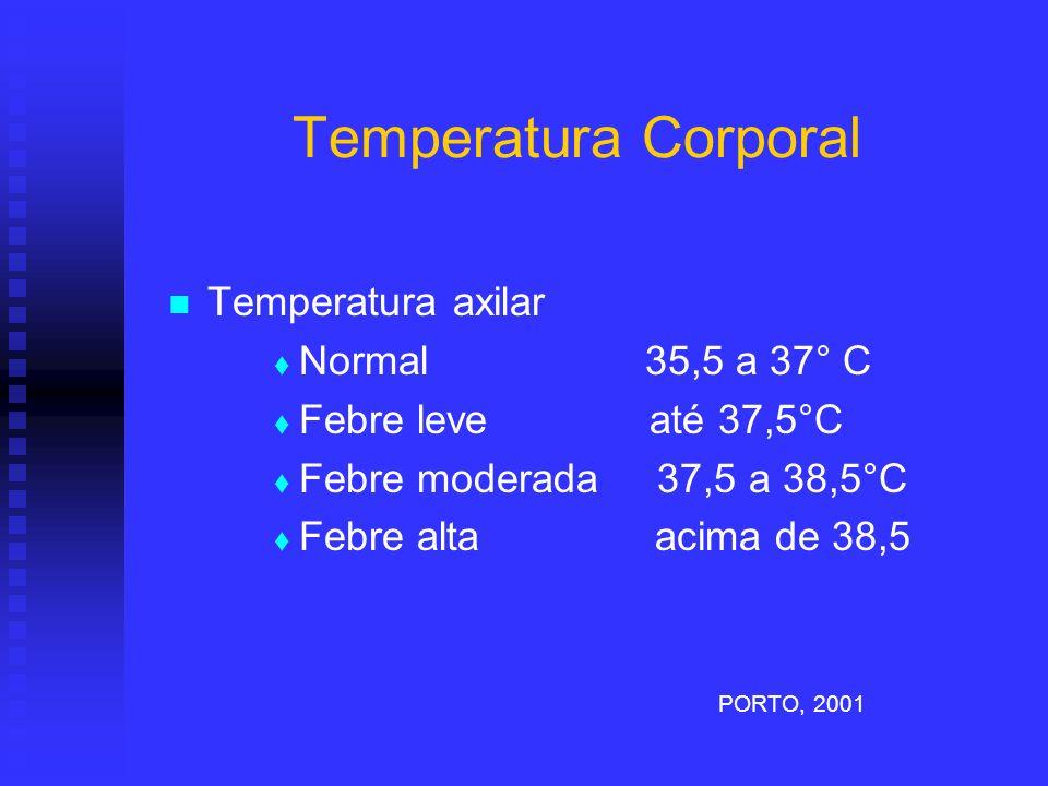 Temperatura Corporal Temperatura axilar Normal 35,5 a 37° C