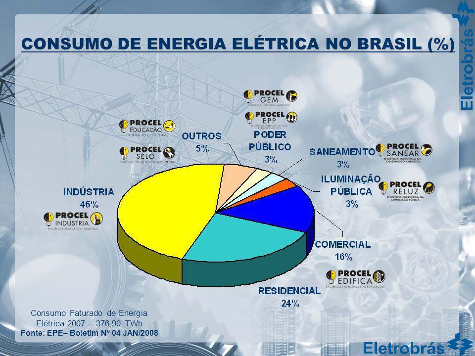 Consumo Faturado de Energia Elétrica 2007 – 376,90 TWh