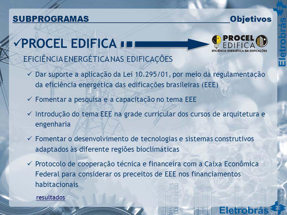 PROCEL EDIFICA SUBPROGRAMAS Objetivos