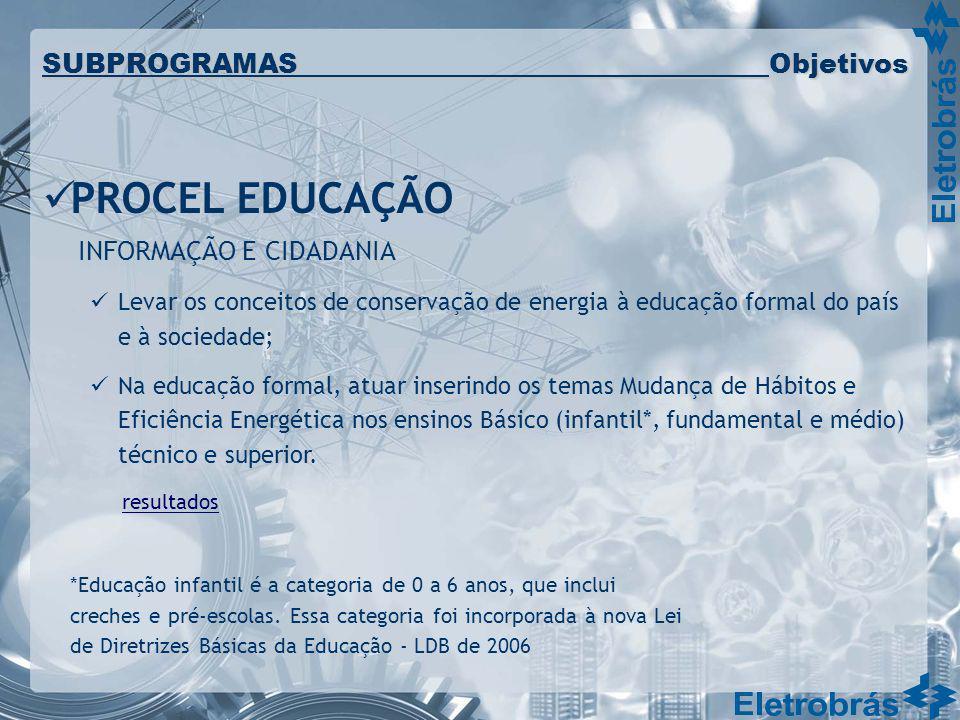PROCEL EDUCAÇÃO SUBPROGRAMAS Objetivos INFORMAÇÃO E CIDADANIA