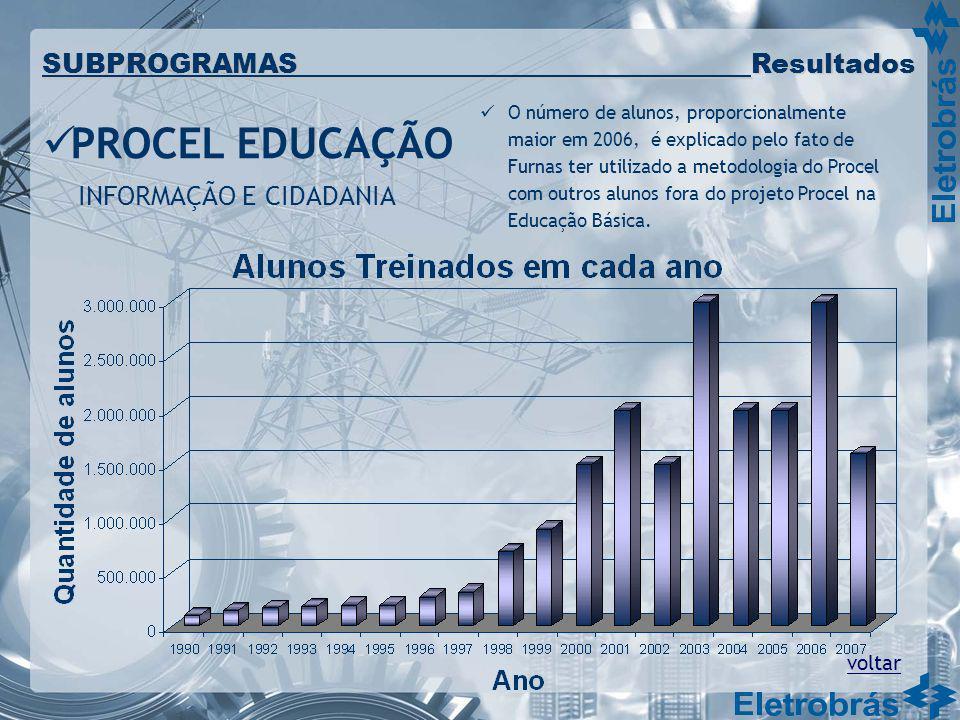 PROCEL EDUCAÇÃO SUBPROGRAMAS Resultados INFORMAÇÃO E CIDADANIA voltar