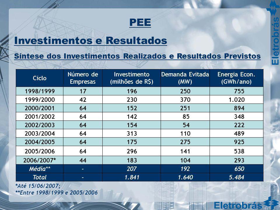 Energia Econ. (GWh/ano)