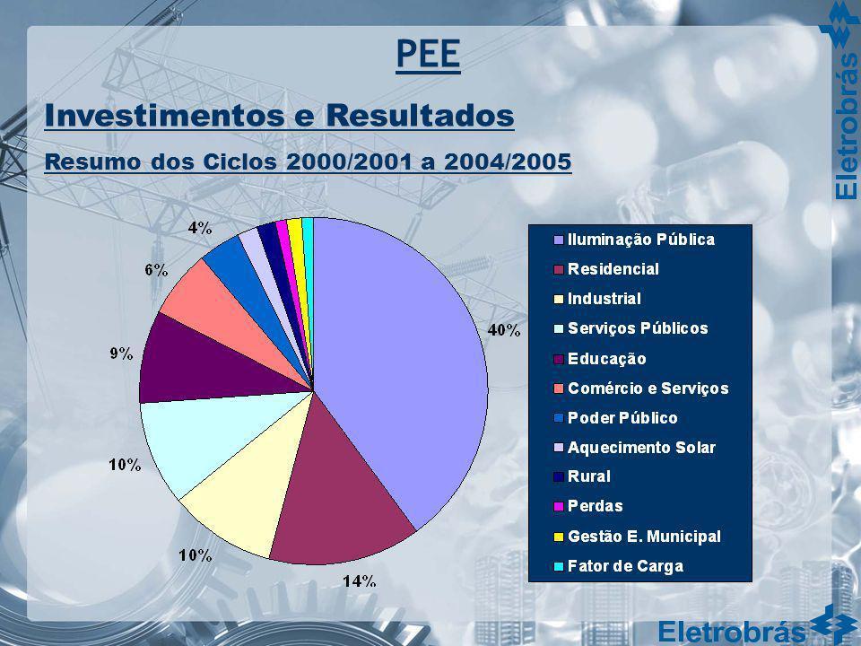PEE Investimentos e Resultados Resumo dos Ciclos 2000/2001 a 2004/2005