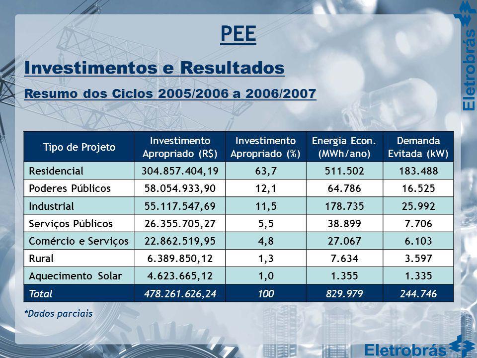 PEE Investimentos e Resultados Resumo dos Ciclos 2005/2006 a 2006/2007