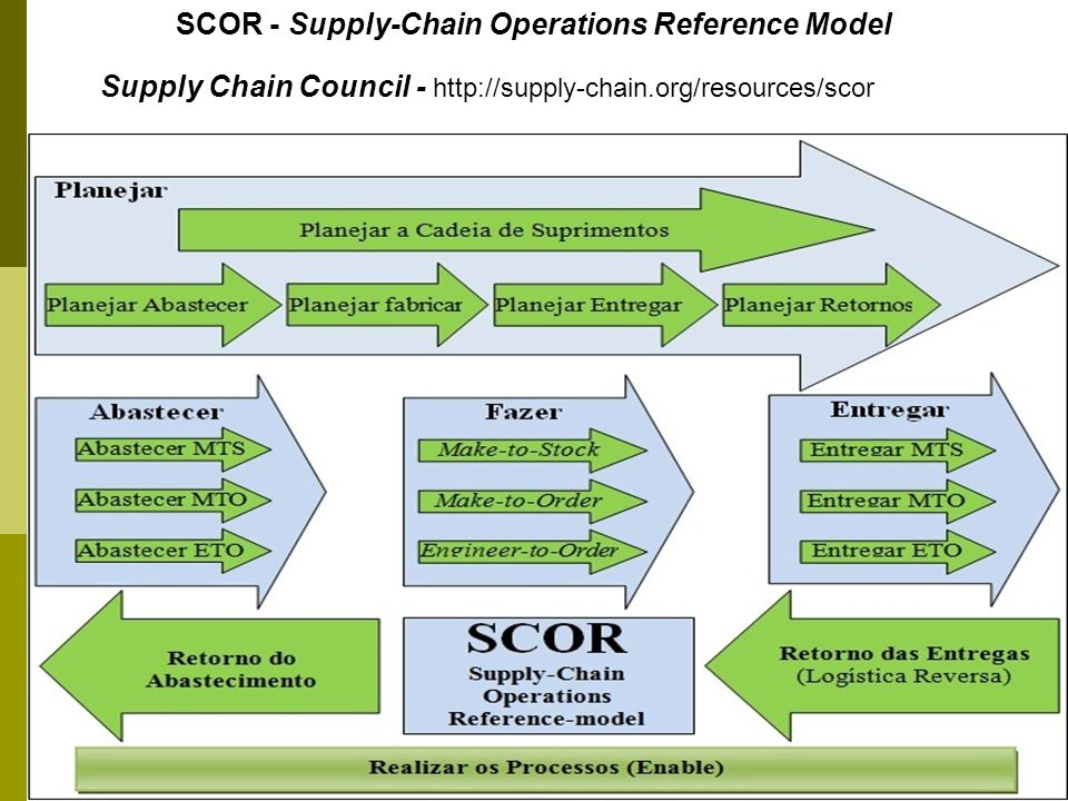 SCOR - Supply-Chain Operations Reference Model