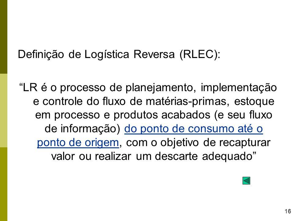 Definição de Logística Reversa (RLEC):