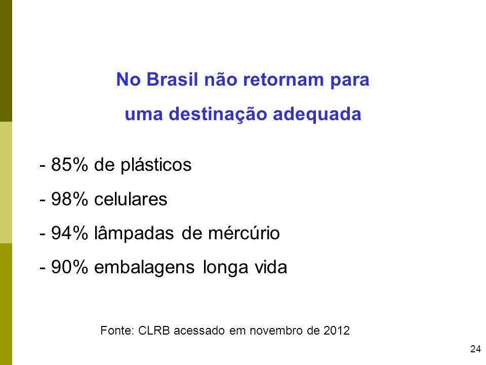 No Brasil não retornam para uma destinação adequada
