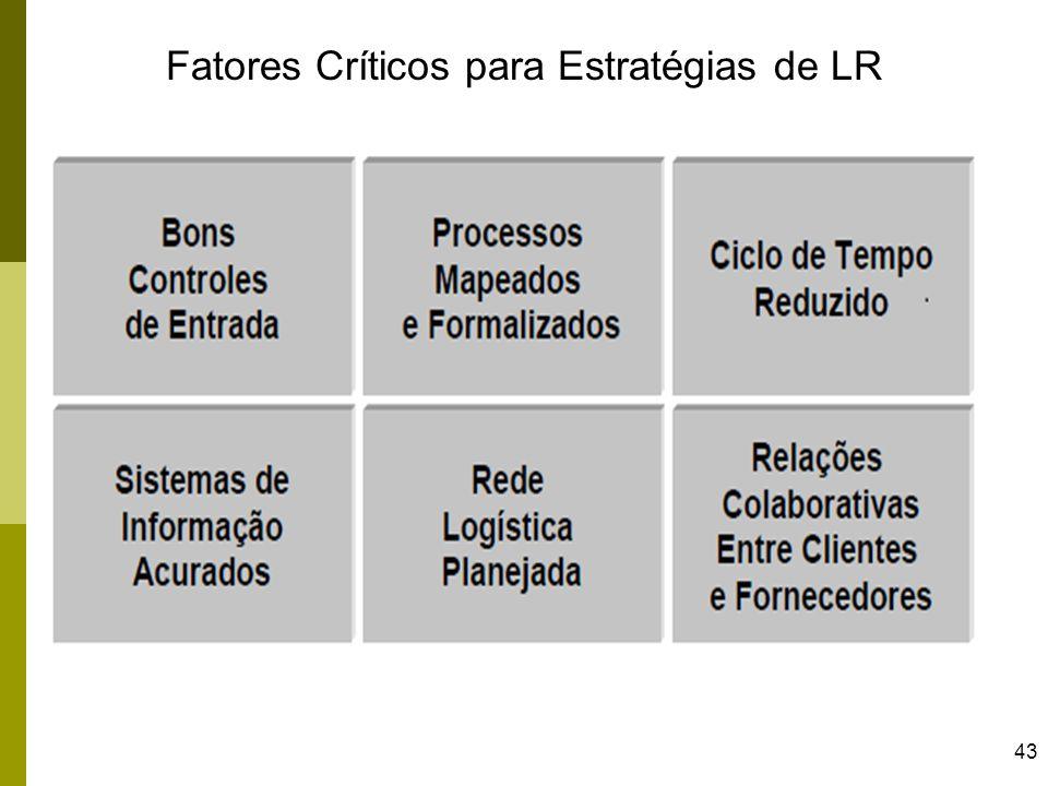 Fatores Críticos para Estratégias de LR