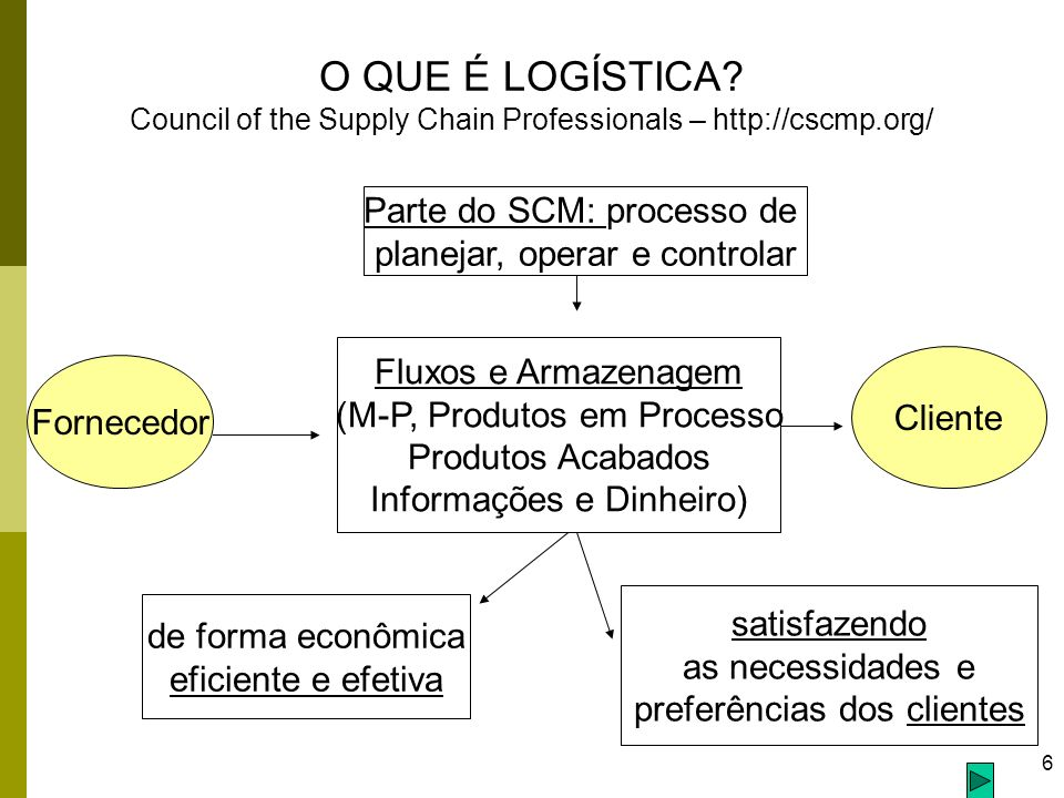 O QUE É LOGÍSTICA Council of the Supply Chain Professionals – http://cscmp.org/
