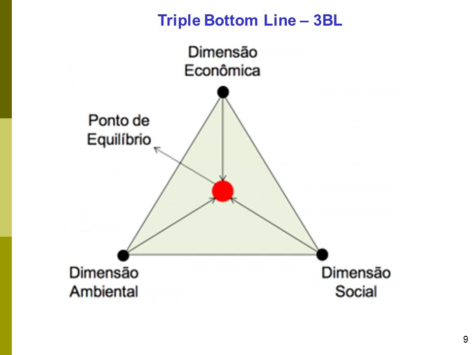 Triple Bottom Line – 3BL
