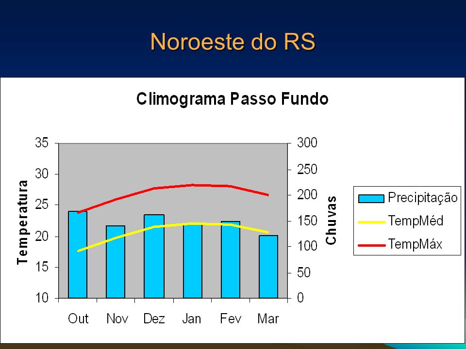 Noroeste do RS