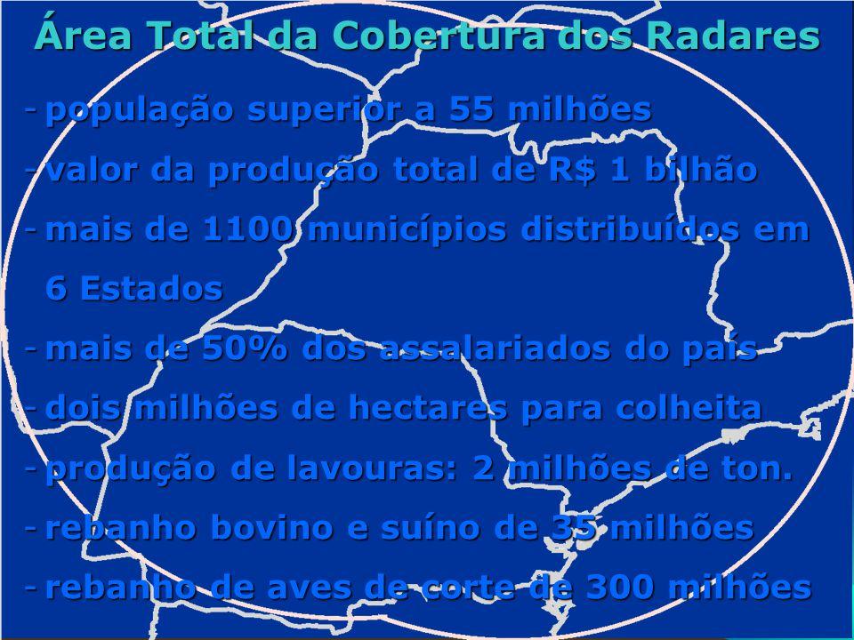 Área Total da Cobertura dos Radares