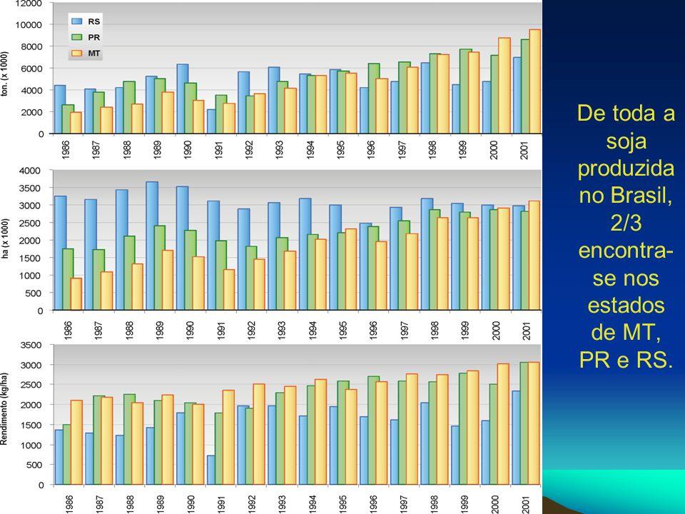 De toda a soja produzida no Brasil, 2/3 encontra-se nos estados de MT, PR e RS.