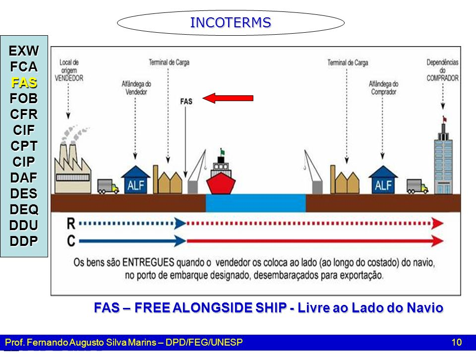 FAS – FREE ALONGSIDE SHIP - Livre ao Lado do Navio