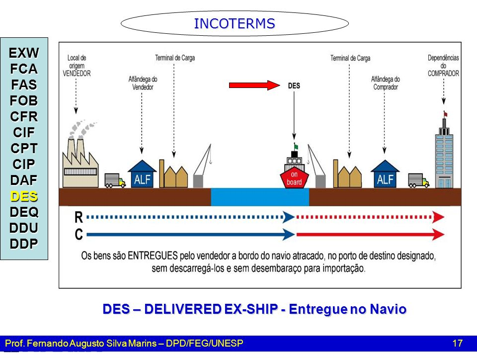 DES – DELIVERED EX-SHIP - Entregue no Navio