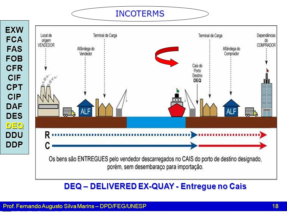 DEQ – DELIVERED EX-QUAY - Entregue no Cais