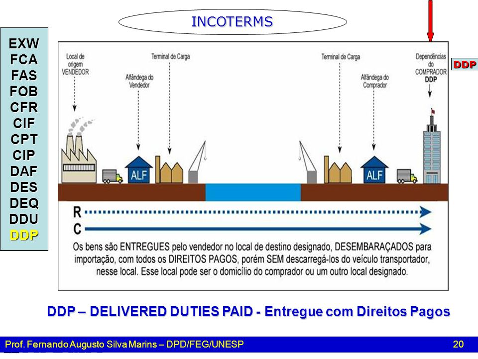 DDP – DELIVERED DUTIES PAID - Entregue com Direitos Pagos