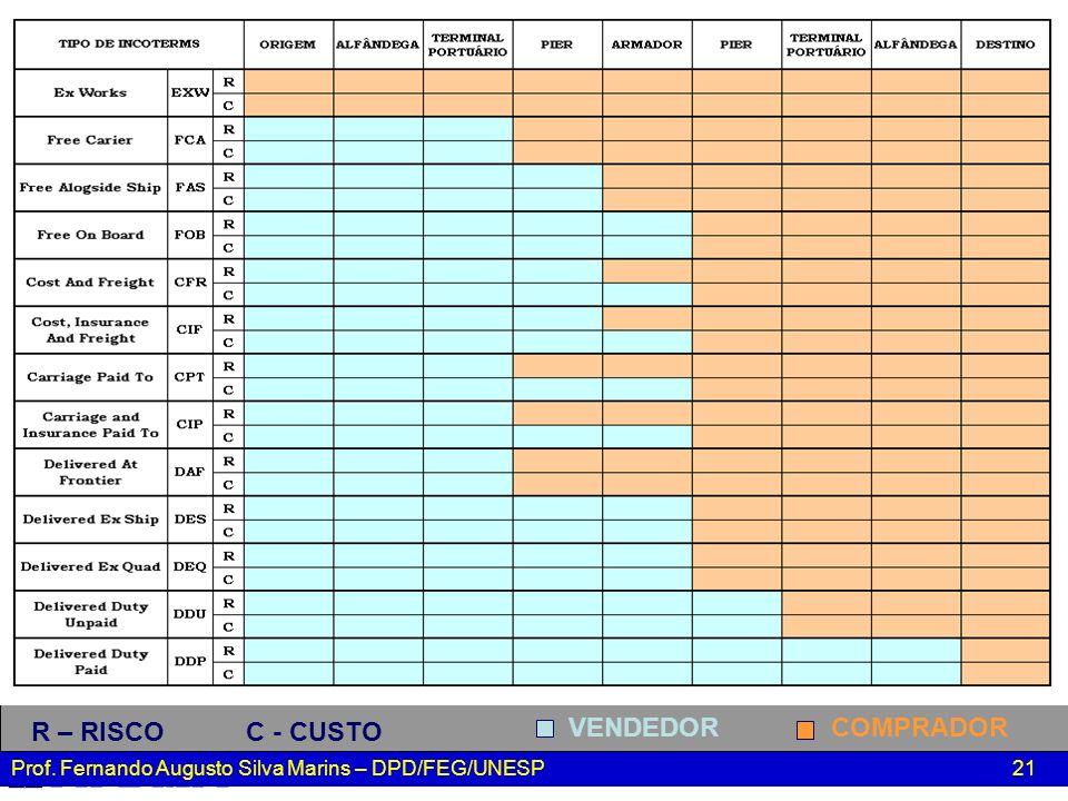 R – RISCO C - CUSTO VENDEDOR COMPRADOR