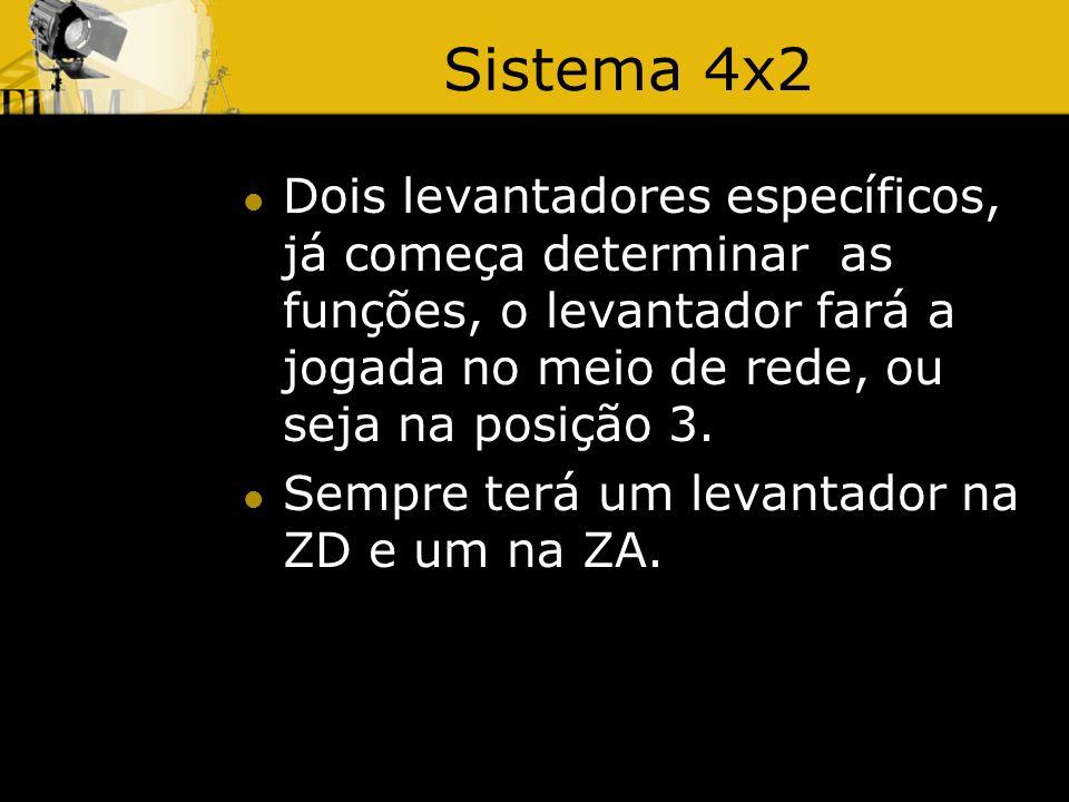 Sistema 4x2 Dois levantadores específicos, já começa determinar as funções, o levantador fará a jogada no meio de rede, ou seja na posição 3.