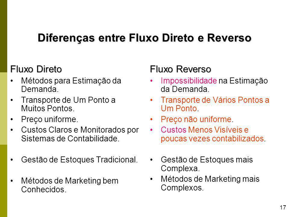 Diferenças entre Fluxo Direto e Reverso