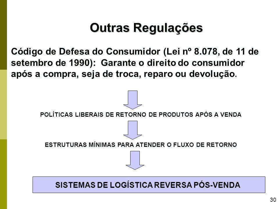 Outras Regulações