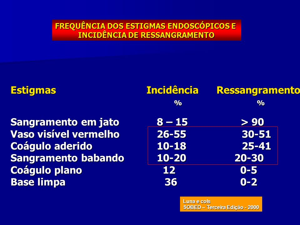 FREQUÊNCIA DOS ESTIGMAS ENDOSCÓPICOS E INCIDÊNCIA DE RESSANGRAMENTO