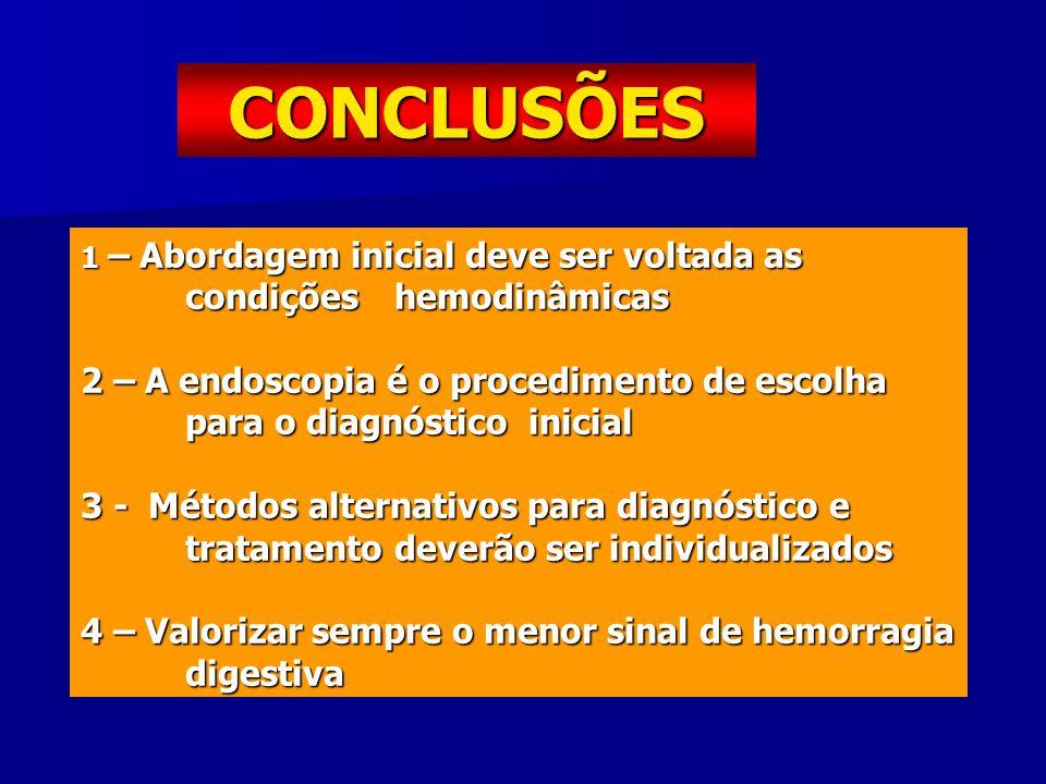 CONCLUSÕES 1 – Abordagem inicial deve ser voltada as condições hemodinâmicas.