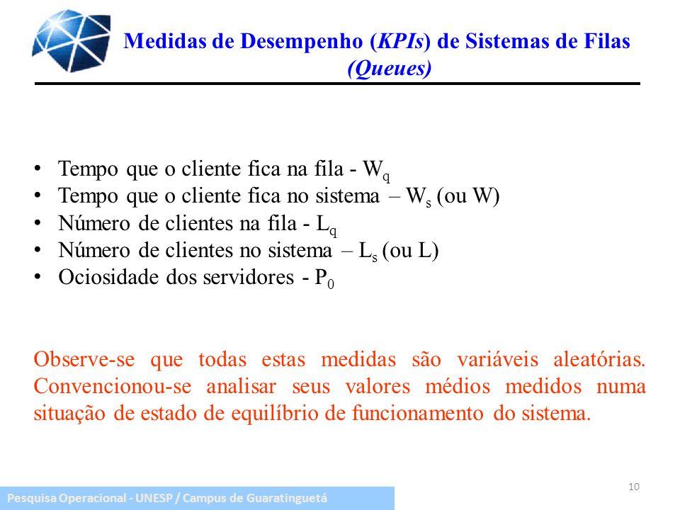 Medidas de Desempenho (KPIs) de Sistemas de Filas (Queues)