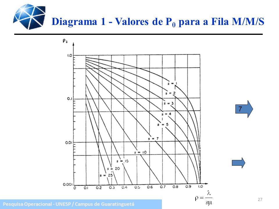 Diagrama 1 - Valores de P0 para a Fila M/M/S