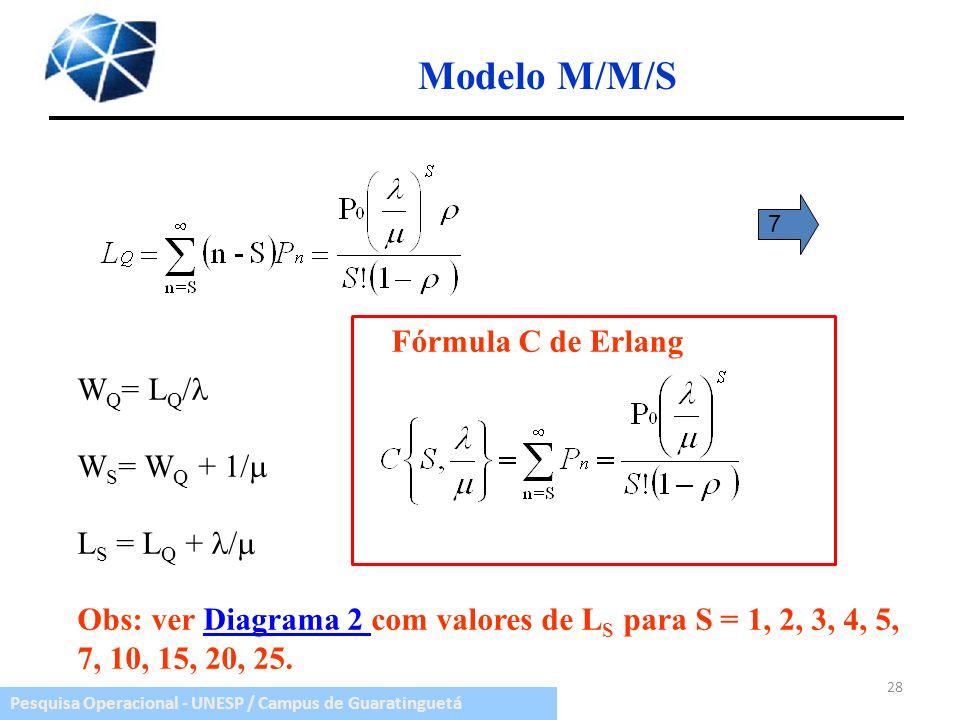 Modelo M/M/S Fórmula C de Erlang WQ= LQ/ WS= WQ + 1/ LS = LQ + /