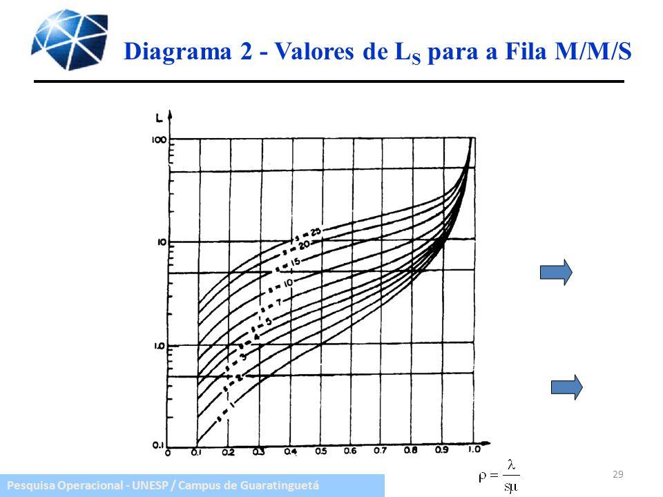 Diagrama 2 - Valores de LS para a Fila M/M/S