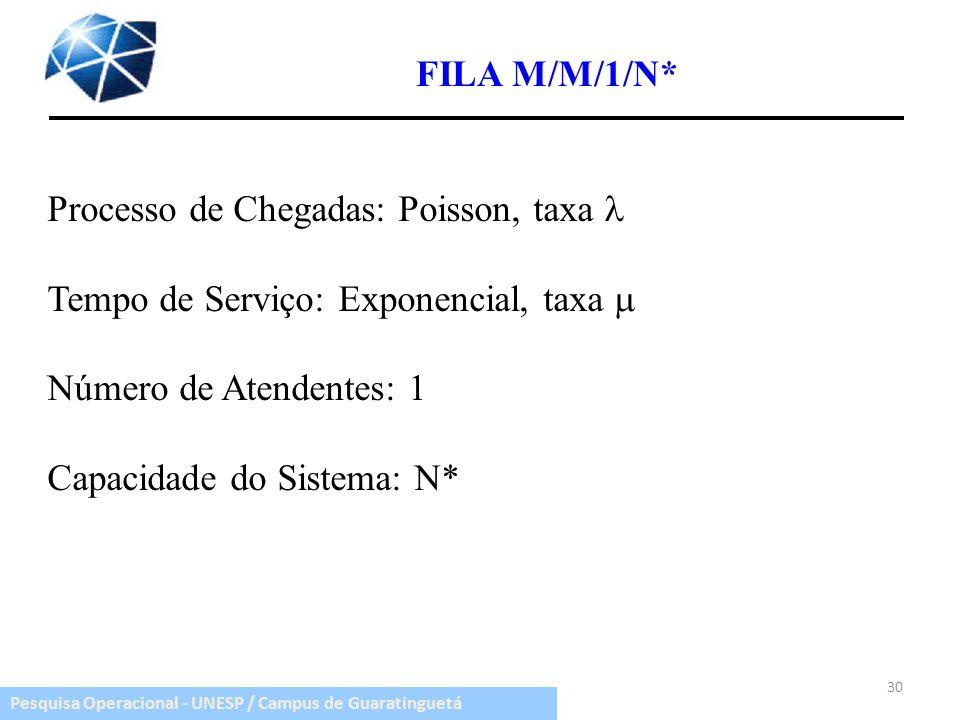FILA M/M/1/N* Processo de Chegadas: Poisson, taxa  Tempo de Serviço: Exponencial, taxa  Número de Atendentes: 1.