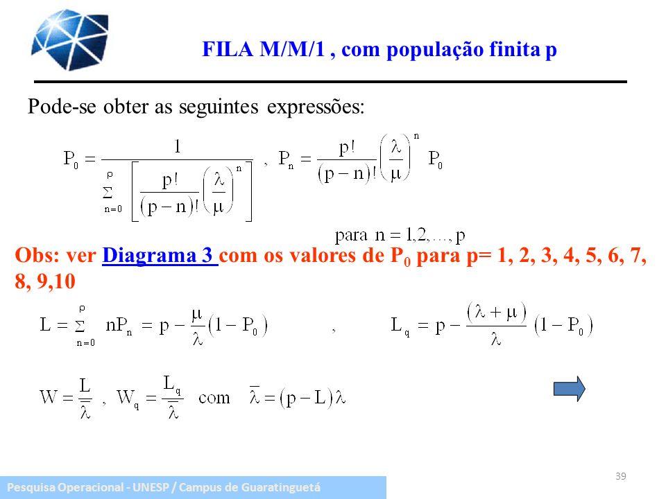 FILA M/M/1 , com população finita p
