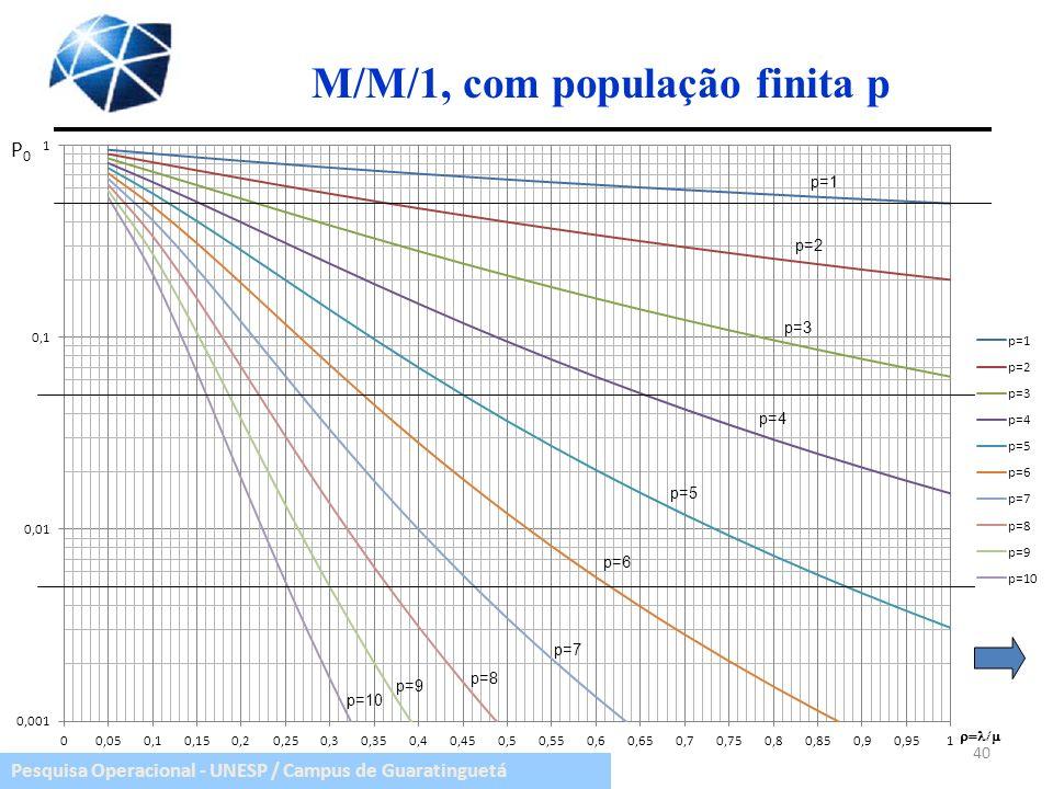 M/M/1, com população finita p