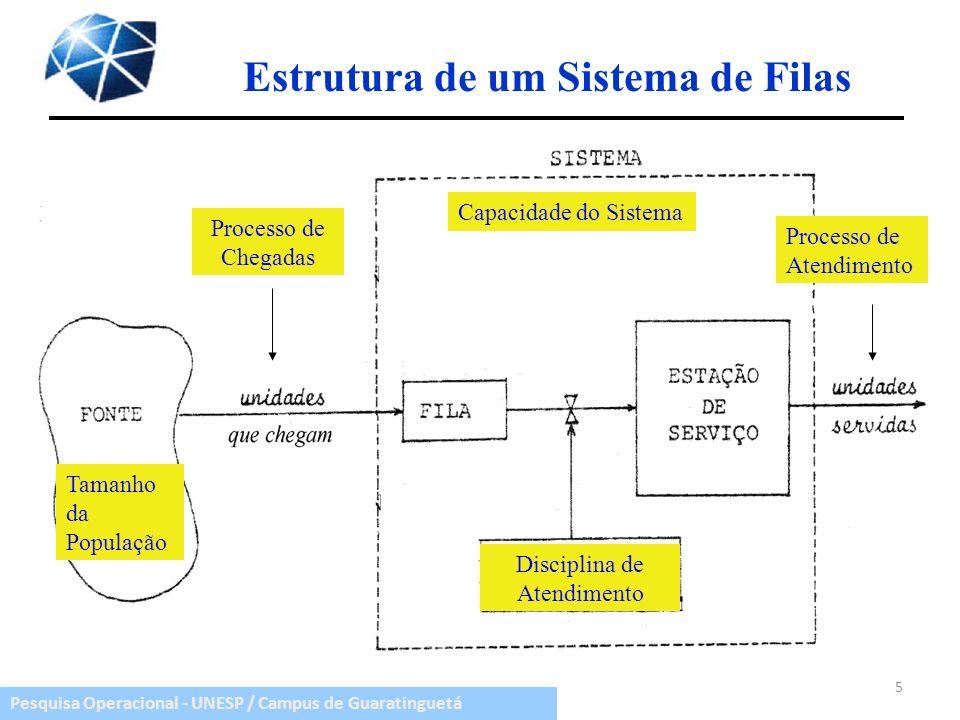 Estrutura de um Sistema de Filas