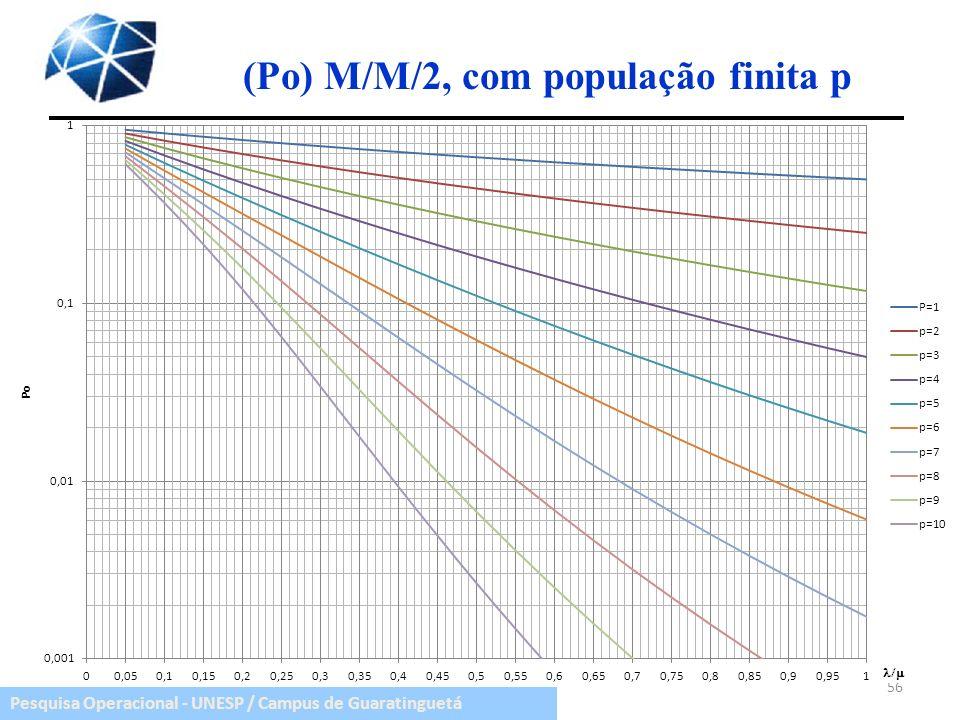 (Po) M/M/2, com população finita p