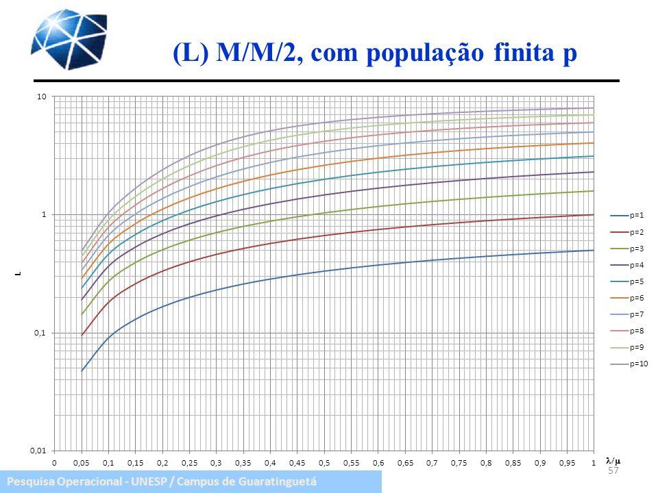 (L) M/M/2, com população finita p