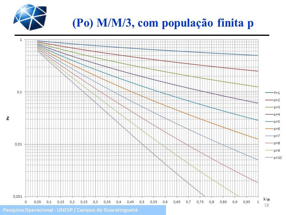 (Po) M/M/3, com população finita p