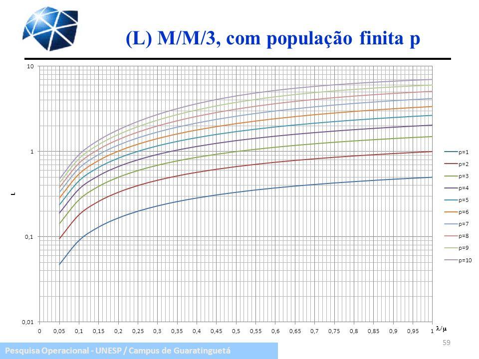 (L) M/M/3, com população finita p