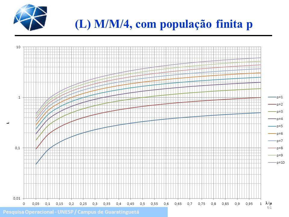 (L) M/M/4, com população finita p