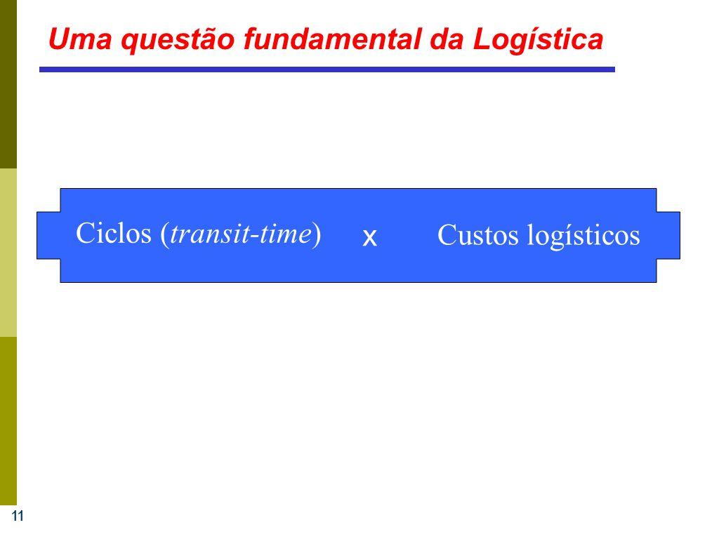 Uma questão fundamental da Logística