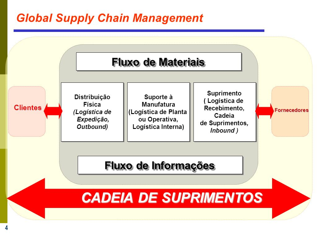 CADEIA DE SUPRIMENTOS Global Supply Chain Management