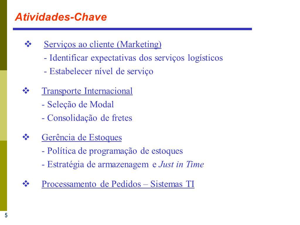 Atividades-Chave Serviços ao cliente (Marketing)