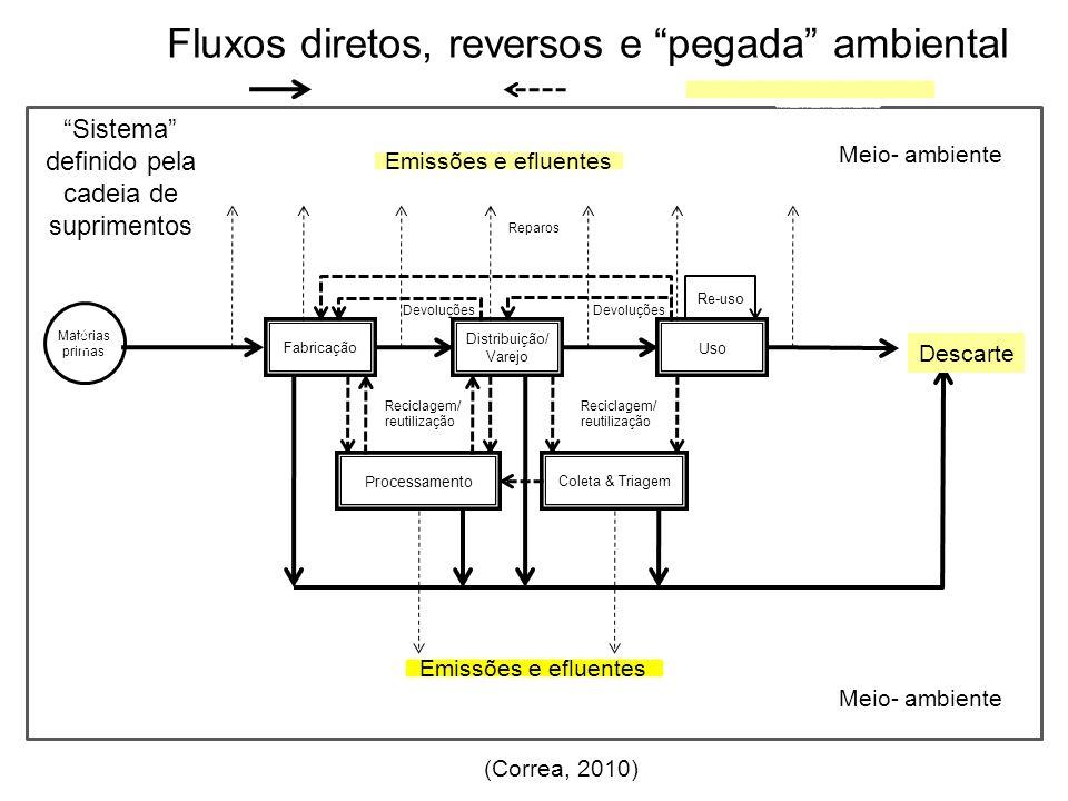 Sistema definido pela cadeia de suprimentos