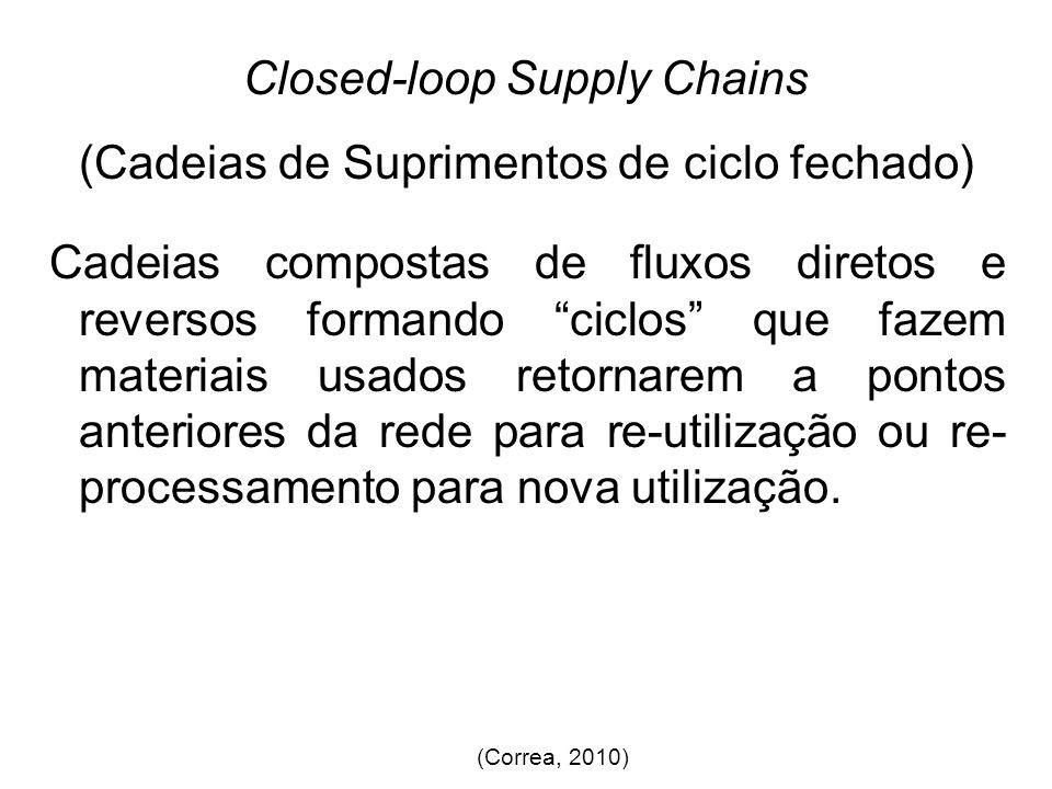 Closed-loop Supply Chains (Cadeias de Suprimentos de ciclo fechado)