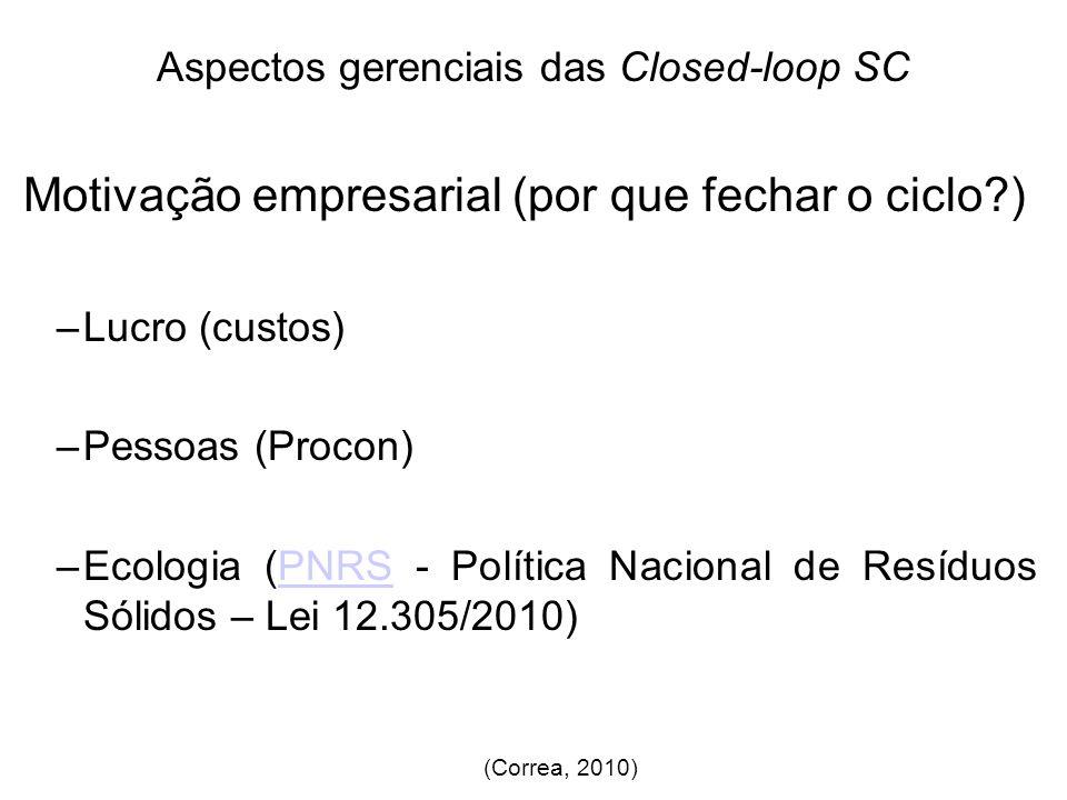 Aspectos gerenciais das Closed-loop SC