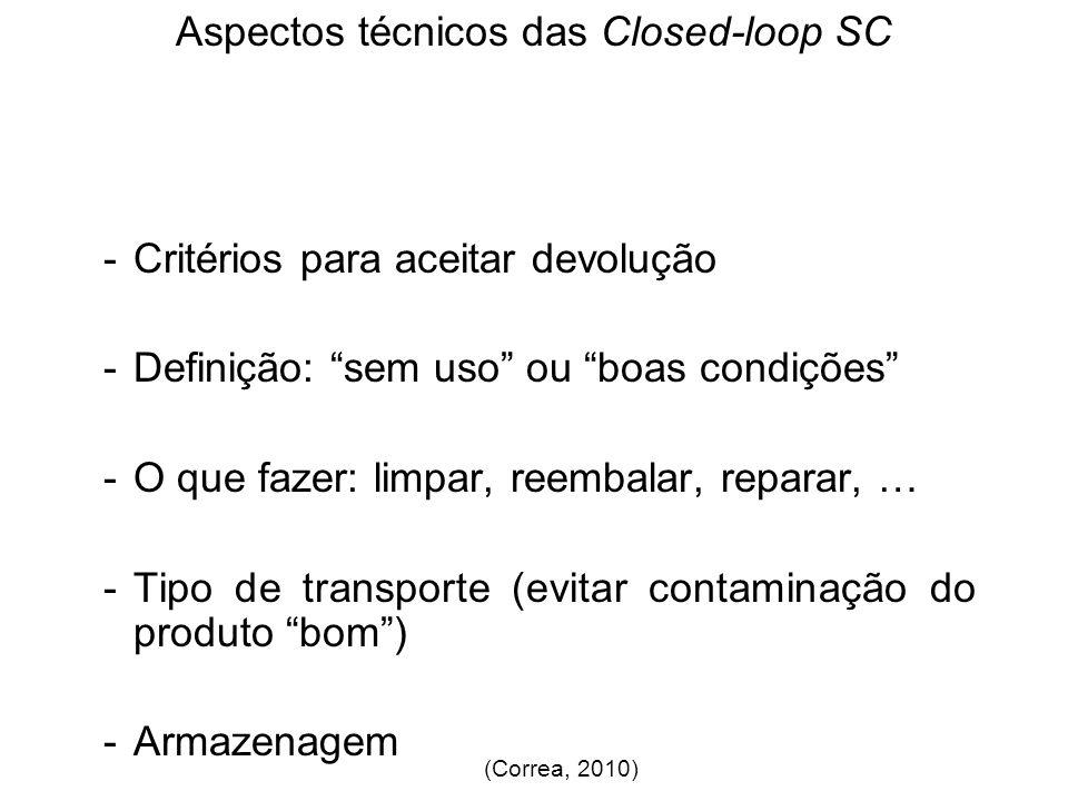 Aspectos técnicos das Closed-loop SC